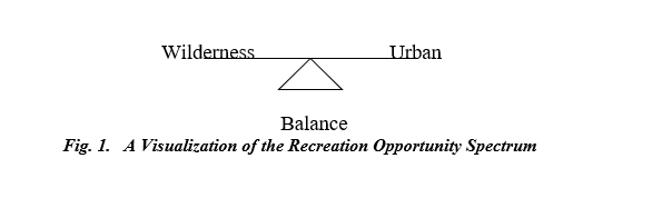Del Albright clip art of Recreation Opportunity Spectrum ROS
